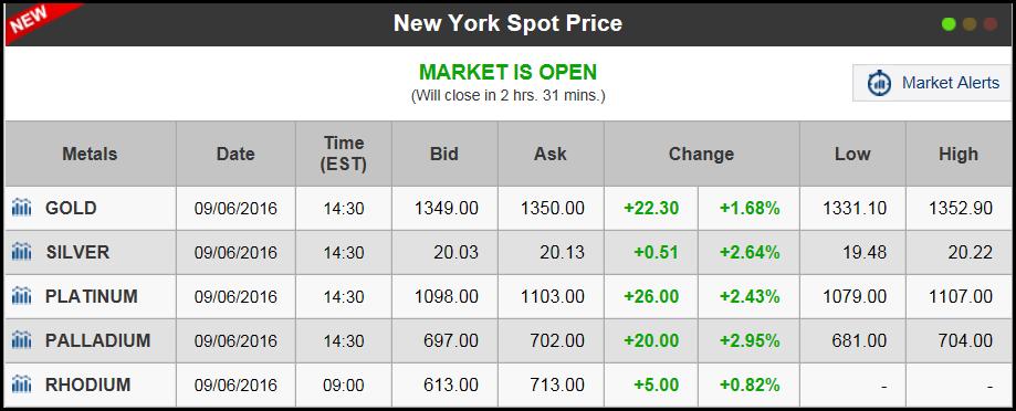 Kitco-Spot-Prices-090616