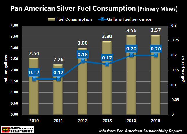 Pan-American-Silver-Fuel-Consumption-Primary-Mines