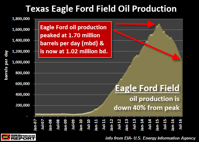 Texas Eagle Ford Oil Production