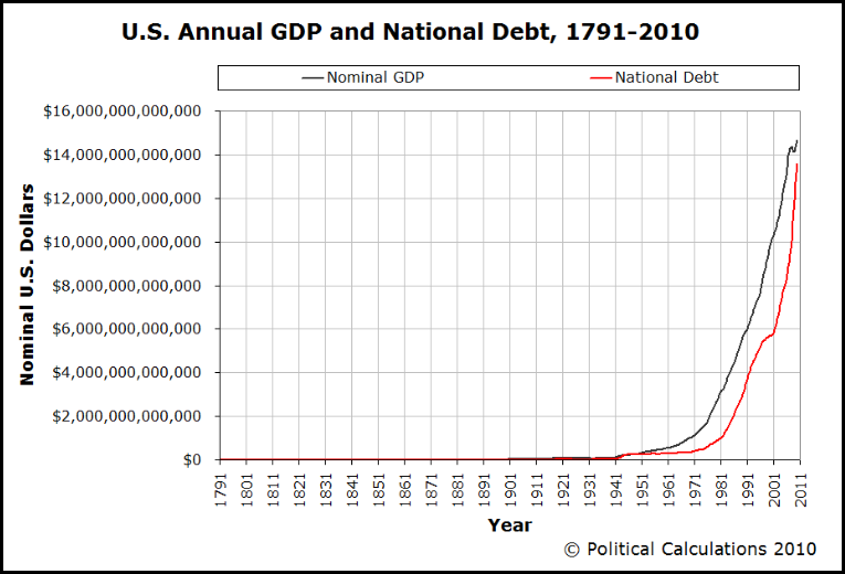 US-Annual-GDP-&-National-Debt-1791-2010NEW