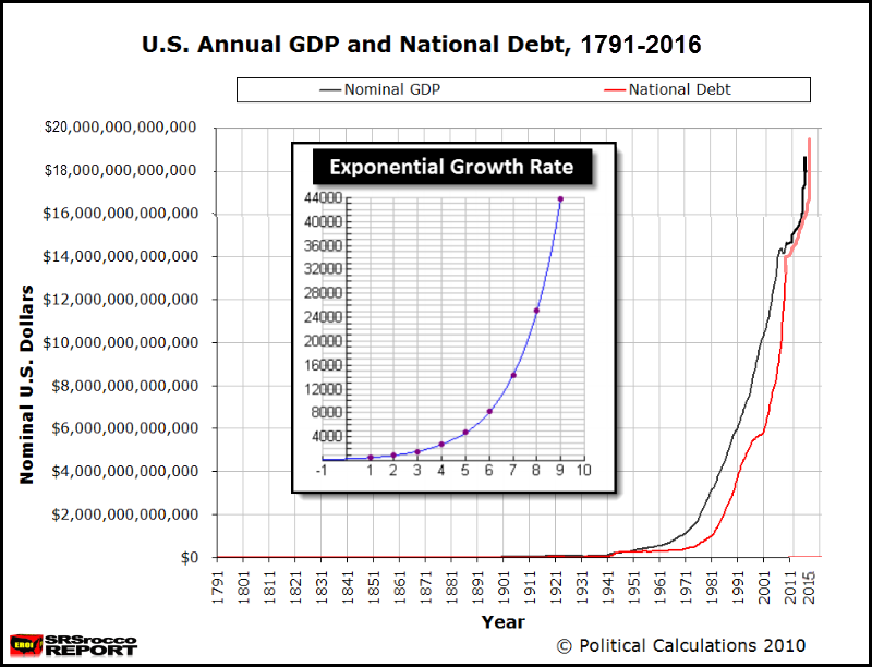 US-Annual-GDP-&-National-Debt-1791-2016NEWEST