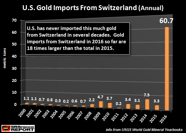 us-gold-imports-from- switzerland-jul-2016-annuallynew