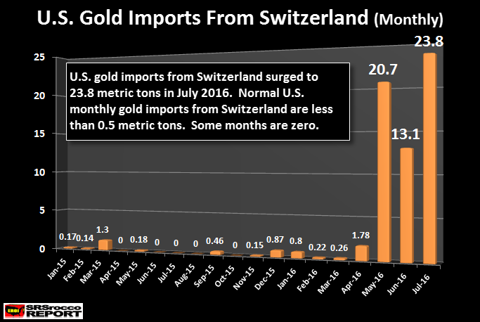 us-gold-imports-from-swtizerland- jul-2016-monthly