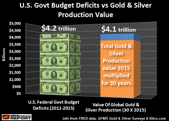 us-govt-budget-deficits-vs-gold-silver-production-value