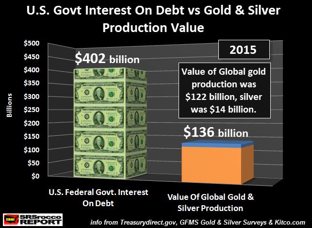 us-govt-interest-on-debt-vs-gold-silver-production-newest