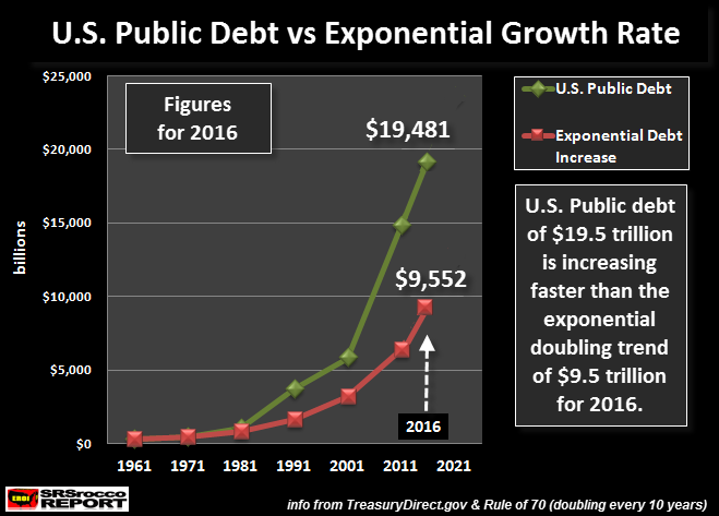 US-Public-Debt-vs-Exponential-Growth-2016