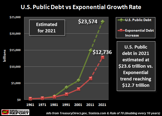US-Public-Debt-vs-Exponential-Growth-2021