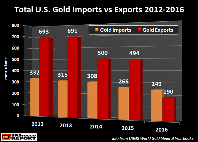 us-total-gold-imports-vs-exports-2012- 2106
