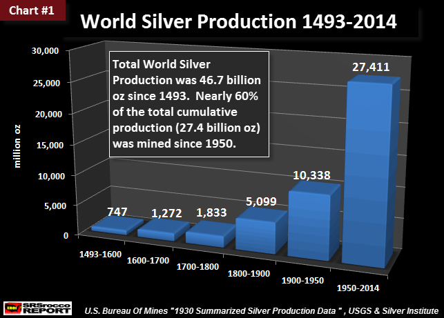 world-silver-production-1493-2014