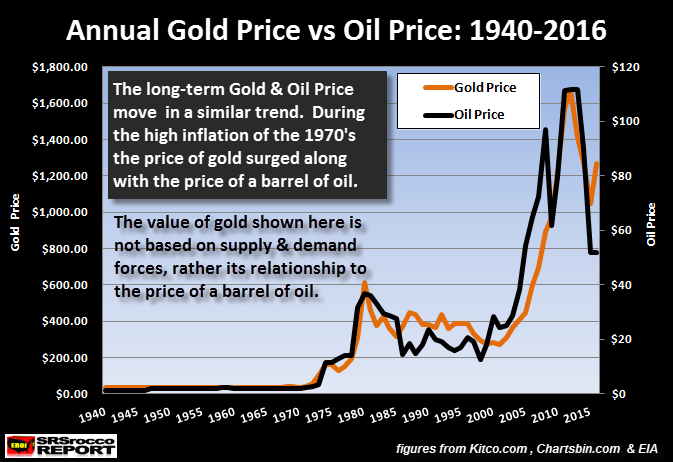 annual-gold-price-vs-oil-price-1940-2016