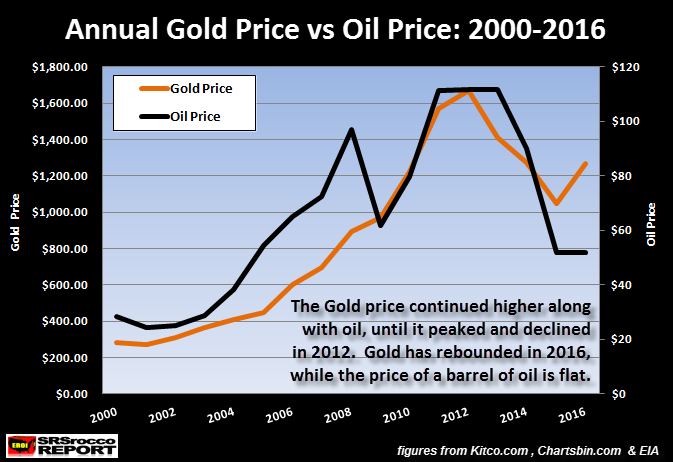 Annual Gold Price vs Oil Price 2000-2016