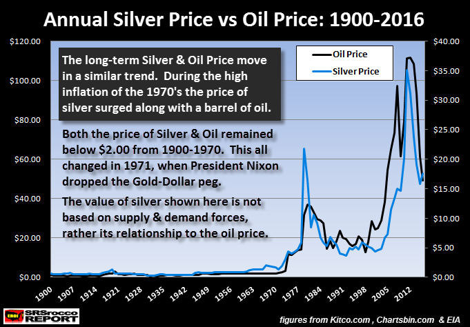 annual-silver-price-vs-oil-price-1900-2016