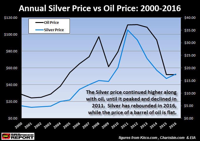 annual-silver-price-vs-oil-price-2000-2016