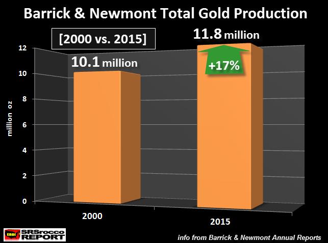 barrick-newmont-gold-production-2000-vs-2015