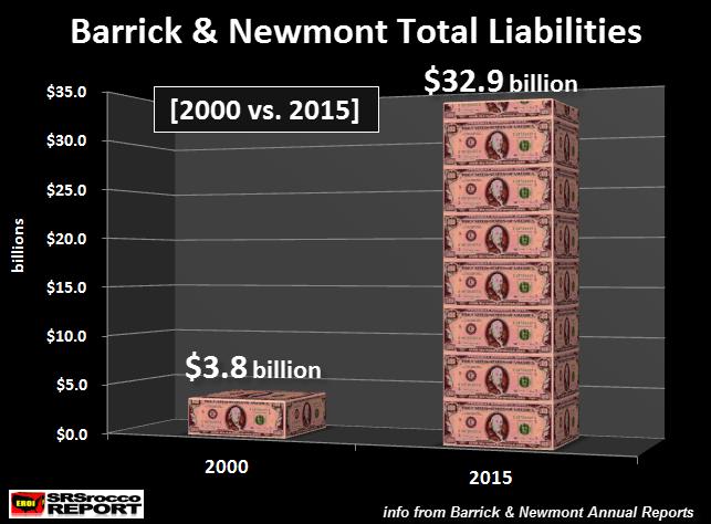 barrick-newmont-total-liabilities-2000-vs-2015