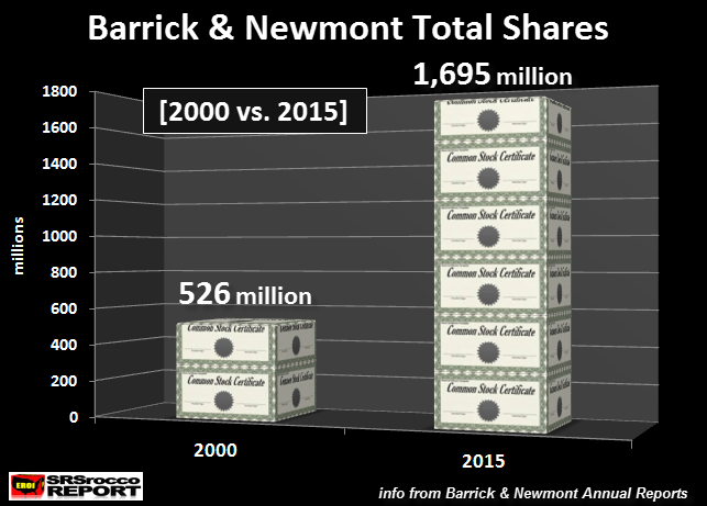 barrick-newmont-total-shares-2000-vs-2015