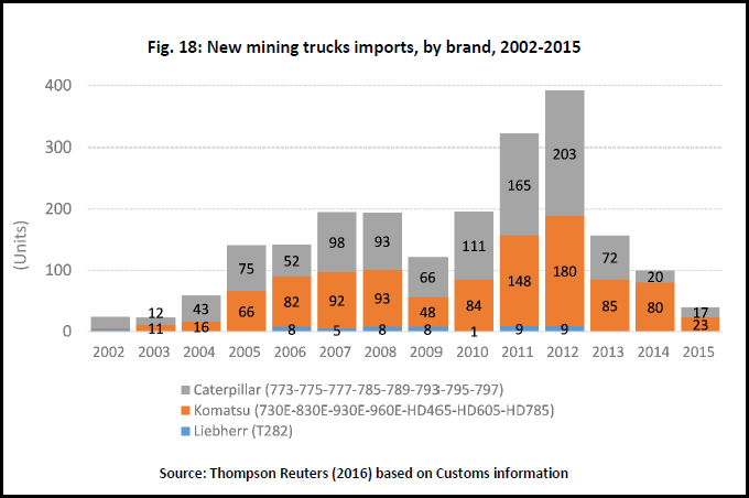 chile-copper-industry-new-mining-truck-imports