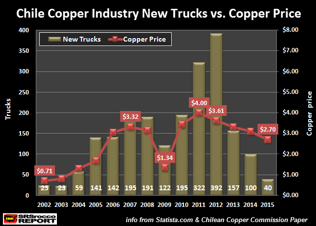 chile-copper-industry-new-trucks-vs-copper-price
