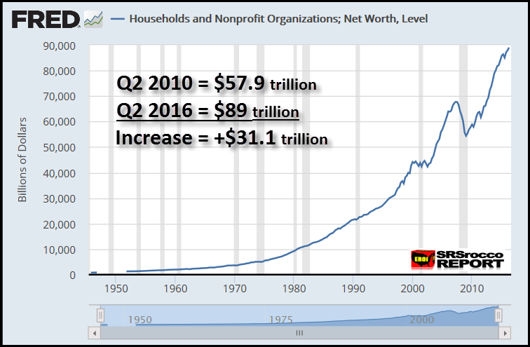 fred-us-net-worth