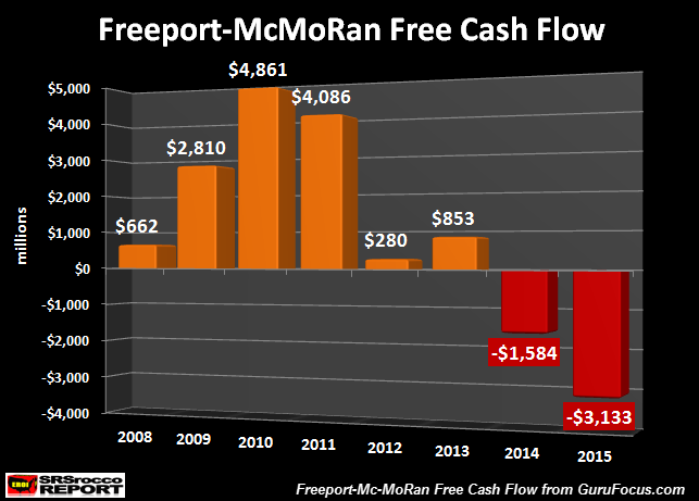 freeport-mcmoran-free-cash-flow