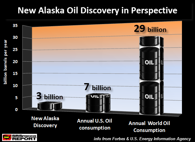 new-alaska-oil-discovery-in-perspective
