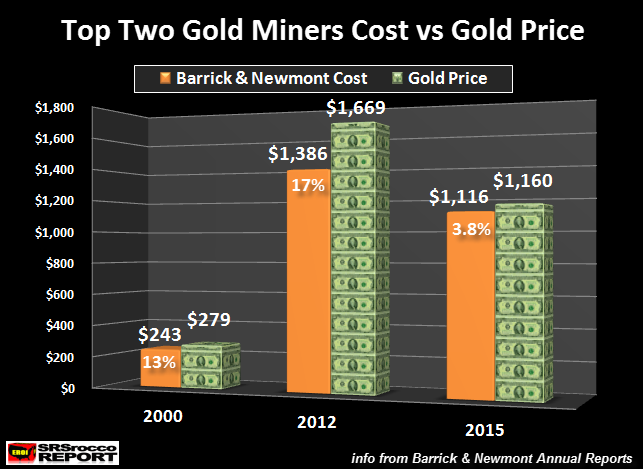 top-two-gold-miners-cost-vs-gold-price