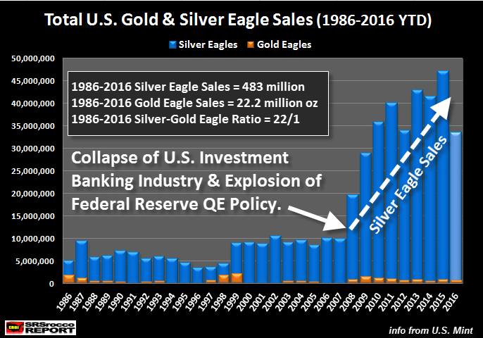 total-us-gold-silver-eagle-sales-1986-2016ytd