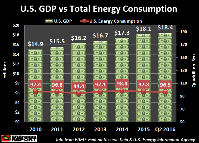 us-gdp-vs-total-energy-consumption