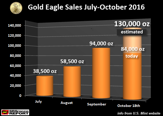 us-mint-gold-eagle-sales-jul-oct18-2016