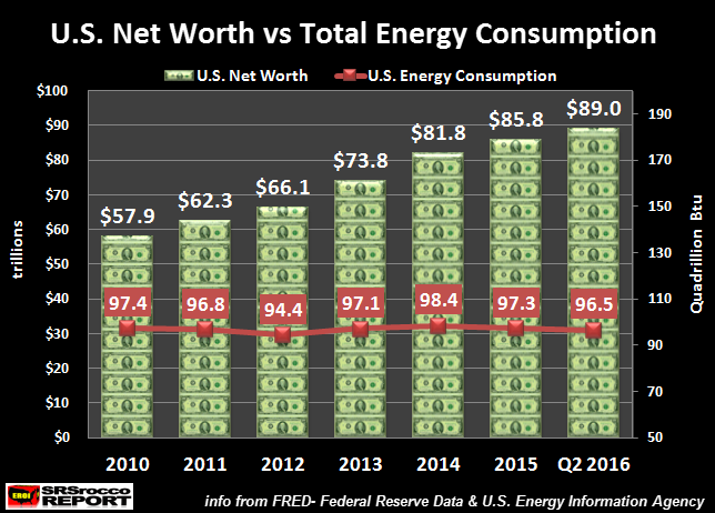 us-net-worth-vs-total-energy-consumpiton