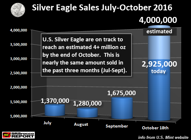 us-silver-eagle-sales-july-oct-est-2016