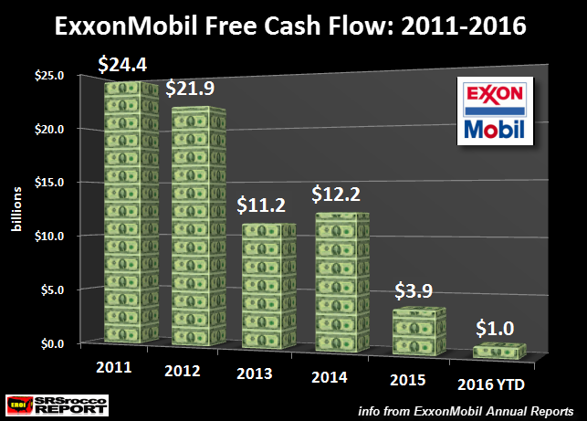 exxonmobil-free-cash-flow-2011-2016