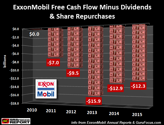 exxonmobil-free-cash-flow-minus-dividends-share-repurchases
