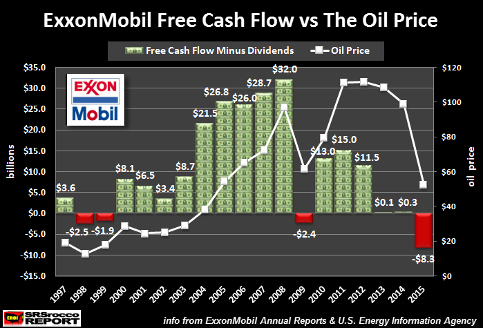 exxonmobil-free-cash-flow-vs-oil-price