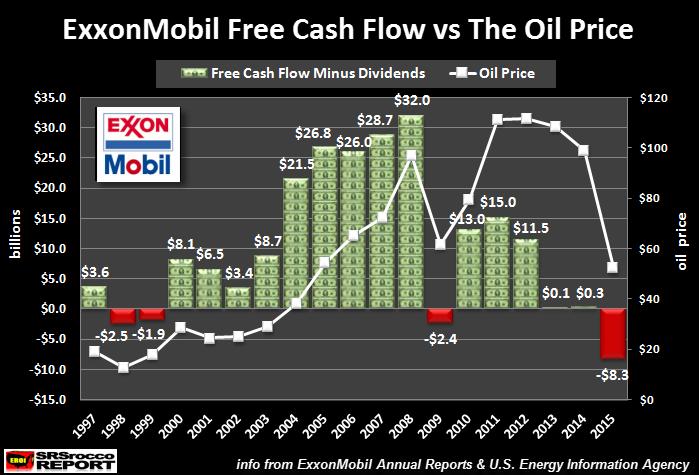exxonmobil-free-cash-flow-vs-oil-price