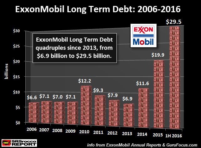 exxonmobil-long-term-debt-2006-2016