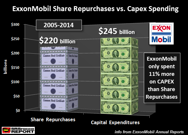 exxonmobil-oil-production-vs-captial-expenditures-new