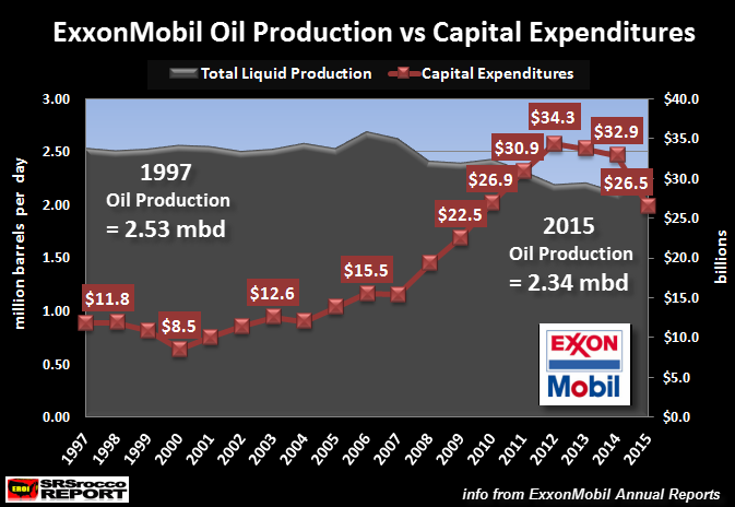 exxonmobil-oil-production-vs-captial-expenditures