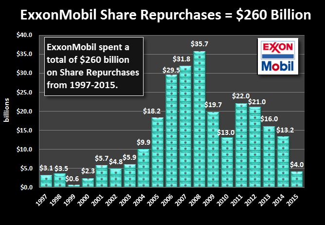 exxonmobil-share-repurchases-260-billion
