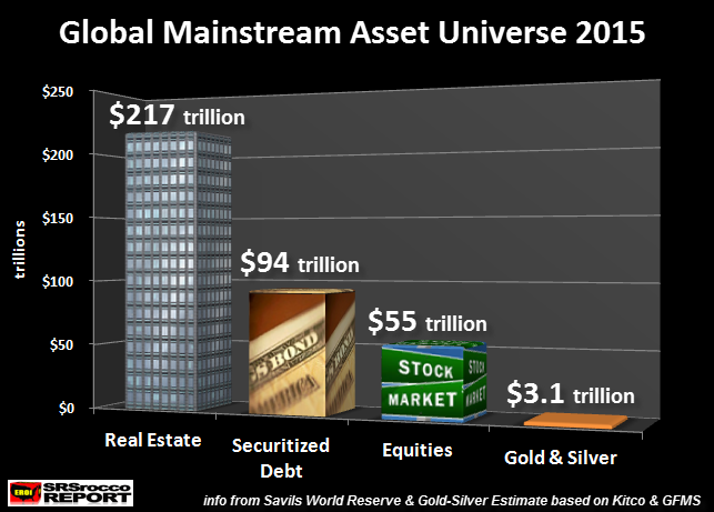 Global Mainstream Asset Universe 2015