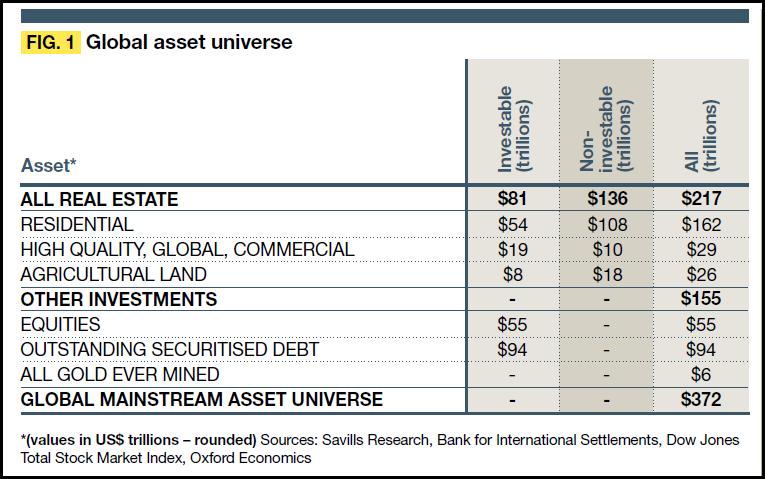 global-assets-savills-group-table