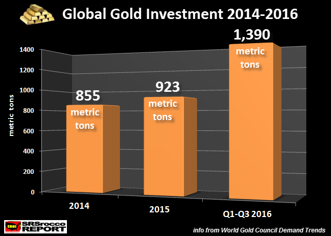 global-gold-investment-2014-2016