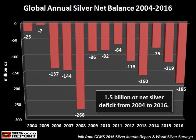 global-silver-net-balance-2004-2016