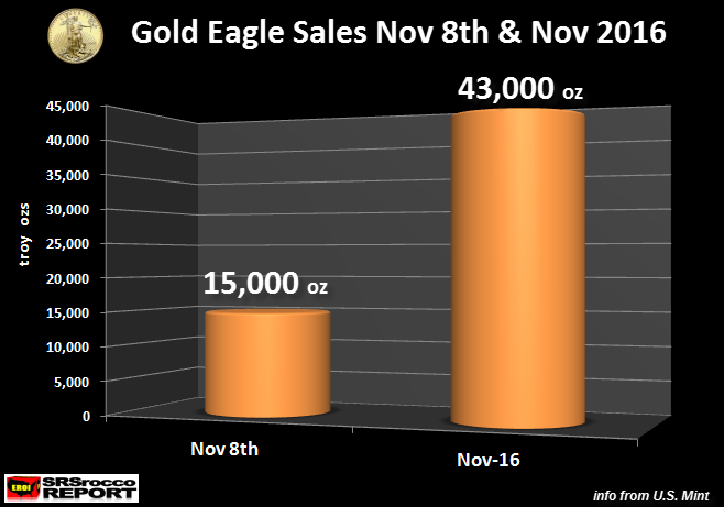 Gold Eagle Sales Nov. 8th & Nov. 2016