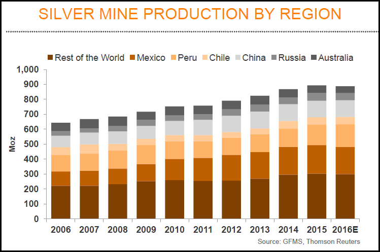 World Silver Production by Region