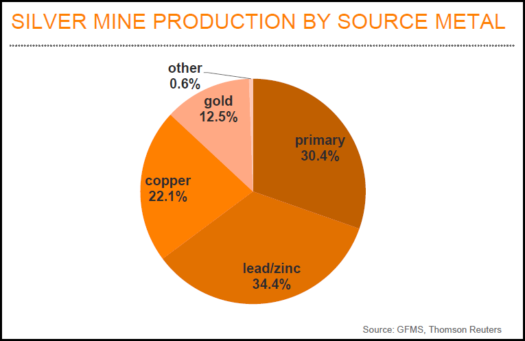 Silver Production by Metal
