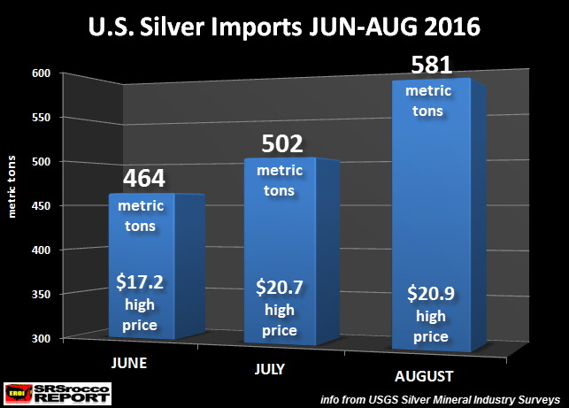 U.S. Silver Imports