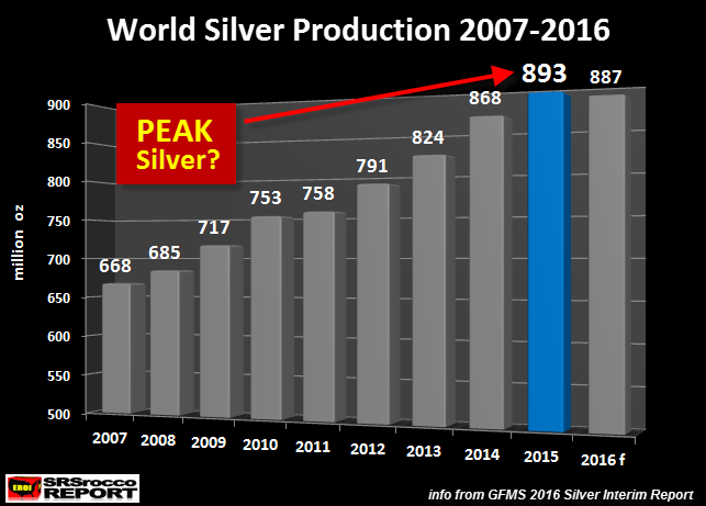 Peak Silver – Supply Deficits Mean Higher Prices Peak Silver – Supply Deficits Mean Higher Prices World Silver Production 2007 2016