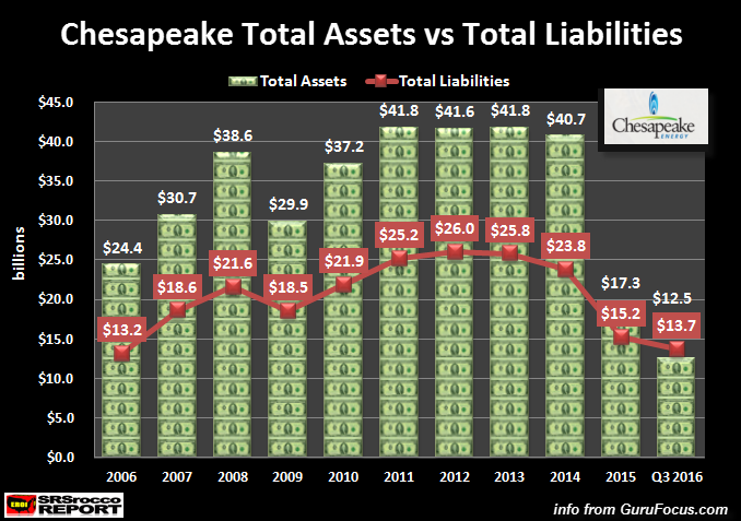 Chesapeake Energy Assets vs Liabilities