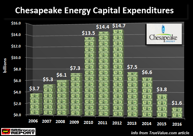Chesapeake Captial Expenditures